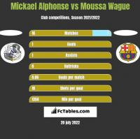 Mickael Alphonse vs Moussa Wague h2h player stats