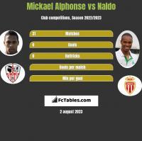 Mickael Alphonse vs Naldo h2h player stats