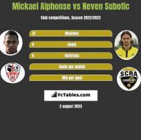 Mickael Alphonse vs Neven Subotic h2h player stats