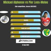 Mickael Alphonse vs Pier Lees-Melou h2h player stats