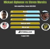 Mickael Alphonse vs Steven Moreira h2h player stats