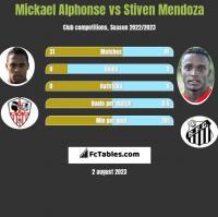 Mickael Alphonse vs Stiven Mendoza h2h player stats
