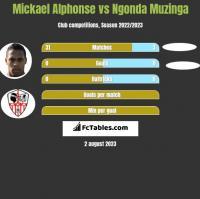 Mickael Alphonse vs Ngonda Muzinga h2h player stats