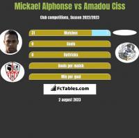 Mickael Alphonse vs Amadou Ciss h2h player stats