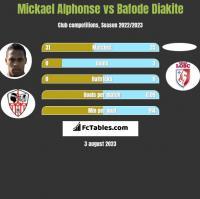 Mickael Alphonse vs Bafode Diakite h2h player stats