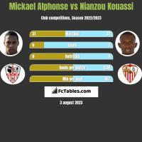 Mickael Alphonse vs Nianzou Kouassi h2h player stats