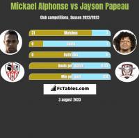 Mickael Alphonse vs Jayson Papeau h2h player stats