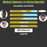Mickael Alphonse vs Florian Bianchini h2h player stats