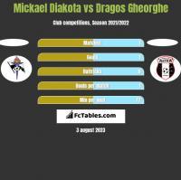 Mickael Diakota vs Dragos Gheorghe h2h player stats