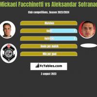 Mickael Facchinetti vs Aleksandar Sofranac h2h player stats