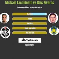Mickael Facchinetti vs Blas Riveros h2h player stats