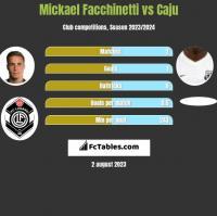 Mickael Facchinetti vs Caju h2h player stats