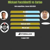 Mickael Facchinetti vs Carlao h2h player stats