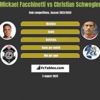Mickael Facchinetti vs Christian Schwegler h2h player stats
