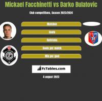 Mickael Facchinetti vs Darko Bulatović h2h player stats