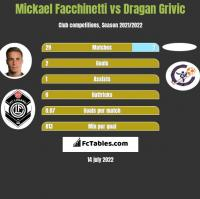 Mickael Facchinetti vs Dragan Grivic h2h player stats