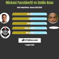 Mickael Facchinetti vs Emilio Nsue h2h player stats