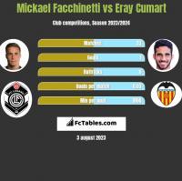 Mickael Facchinetti vs Eray Cumart h2h player stats