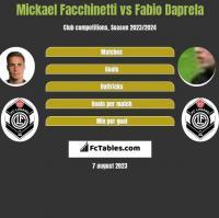 Mickael Facchinetti vs Fabio Daprela h2h player stats