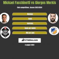 Mickael Facchinetti vs Giorgos Merkis h2h player stats