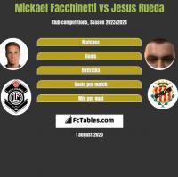 Mickael Facchinetti vs Jesus Rueda h2h player stats