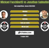 Mickael Facchinetti vs Jonathan Sabbatini h2h player stats