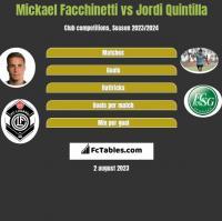 Mickael Facchinetti vs Jordi Quintilla h2h player stats