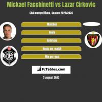 Mickael Facchinetti vs Lazar Cirkovic h2h player stats