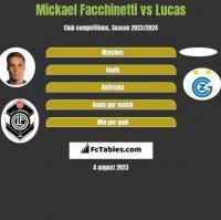 Mickael Facchinetti vs Lucas h2h player stats