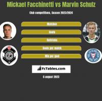 Mickael Facchinetti vs Marvin Schulz h2h player stats