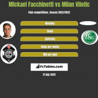 Mickael Facchinetti vs Milan Vilotic h2h player stats