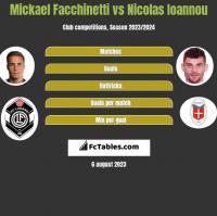Mickael Facchinetti vs Nicolas Ioannou h2h player stats