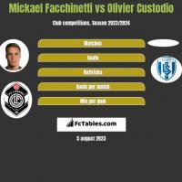 Mickael Facchinetti vs Olivier Custodio h2h player stats