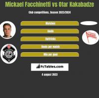 Mickael Facchinetti vs Otar Kakabadze h2h player stats