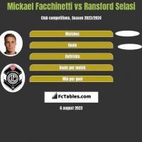 Mickael Facchinetti vs Ransford Selasi h2h player stats