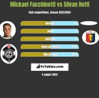 Mickael Facchinetti vs Silvan Hefti h2h player stats