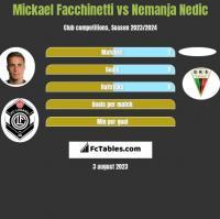 Mickael Facchinetti vs Nemanja Nedic h2h player stats