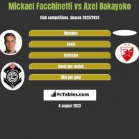 Mickael Facchinetti vs Axel Bakayoko h2h player stats