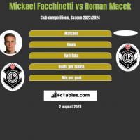 Mickael Facchinetti vs Roman Macek h2h player stats