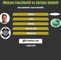 Mickael Facchinetti vs Stefano Guidotti h2h player stats