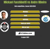Mickael Facchinetti vs Andre Ribeiro h2h player stats