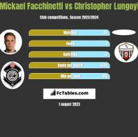 Mickael Facchinetti vs Christopher Lungoyi h2h player stats