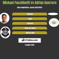 Mickael Facchinetti vs Adrian Guerrero h2h player stats