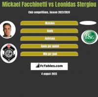 Mickael Facchinetti vs Leonidas Stergiou h2h player stats