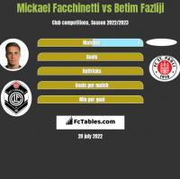 Mickael Facchinetti vs Betim Fazliji h2h player stats