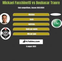 Mickael Facchinetti vs Boubacar Traore h2h player stats
