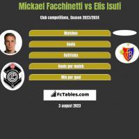 Mickael Facchinetti vs Elis Isufi h2h player stats
