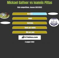 Mickael Gaffoor vs Ioannis Pittas h2h player stats