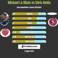 Mickael Le Bihan vs Chris Bedia h2h player stats