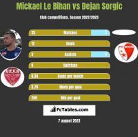 Mickael Le Bihan vs Dejan Sorgic h2h player stats